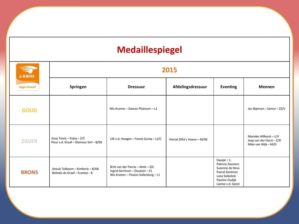 medaillespiegel-page1