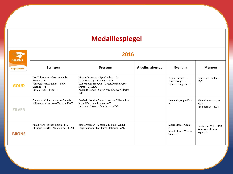 medaillespiegel_2016_0-page0