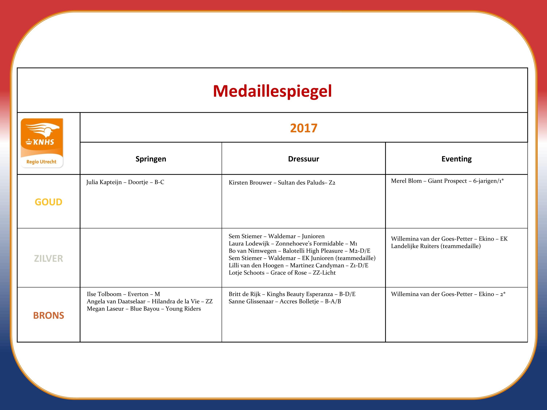 medaillespiegel_2017-page0
